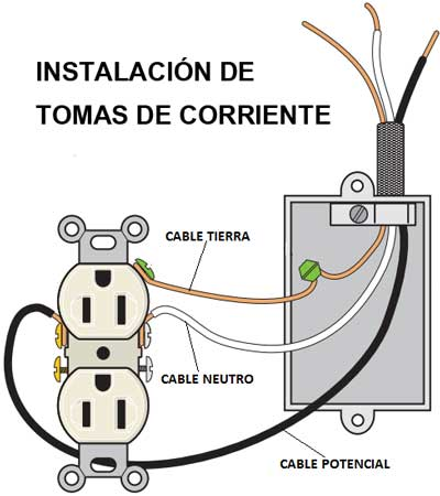 Instalación de tomas de corriente